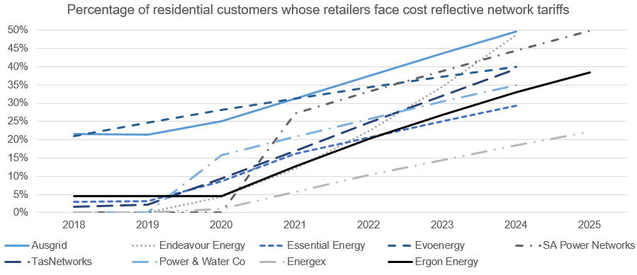 Line graph illustrating the percentage of residential customers whose retailers face cost reflective network tariffs